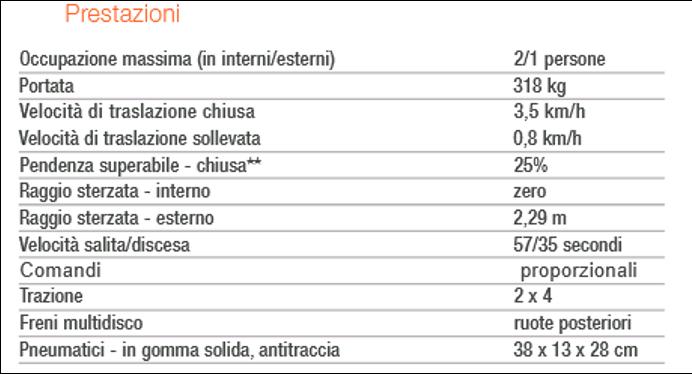 Noleggio PIATTAFORMA SEMOVENTE VERTICALE GS-3246